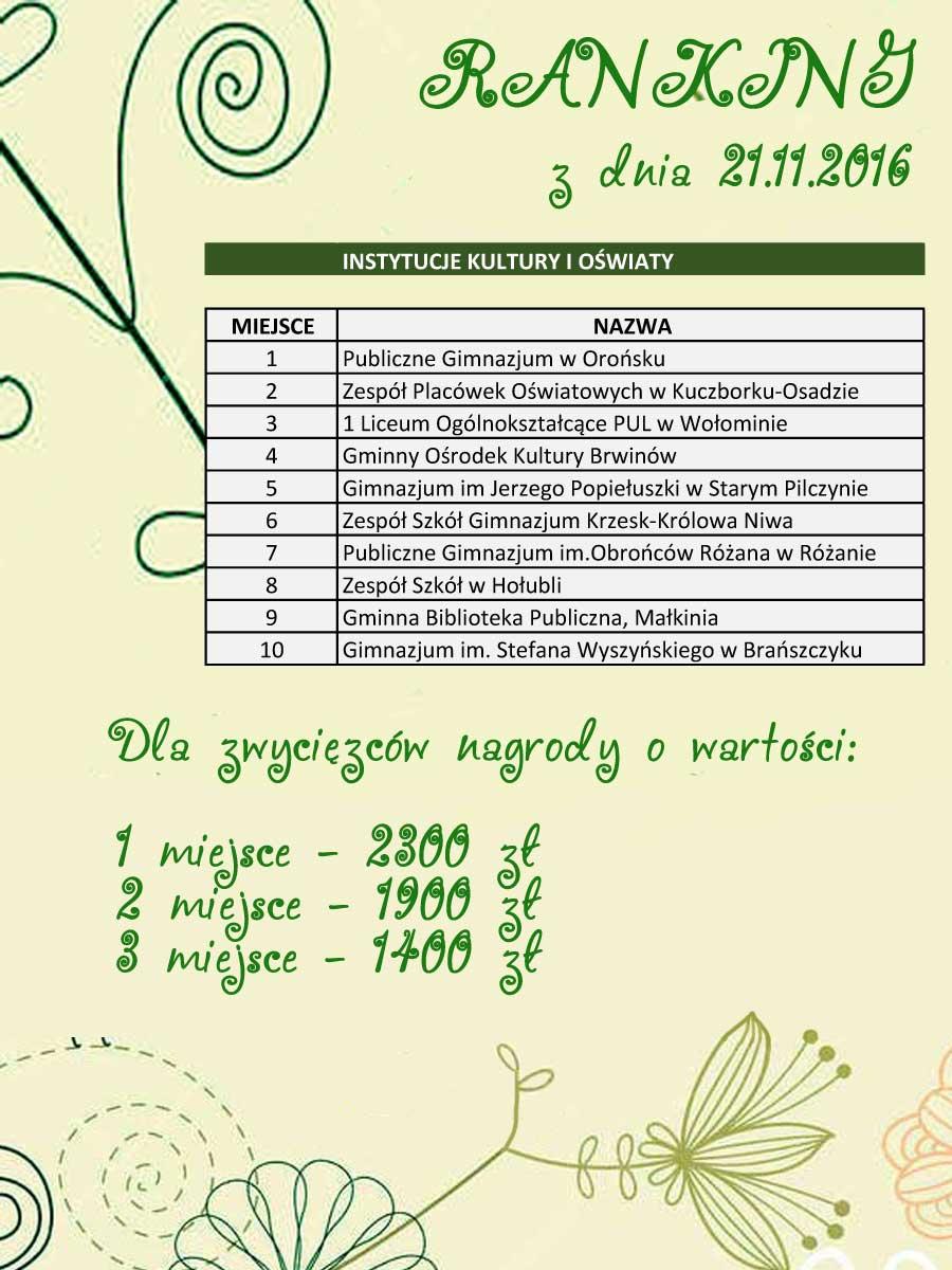 ranking-instytucje_21-11